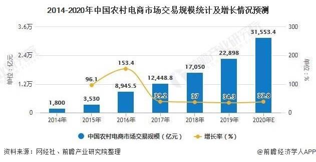 2014-2020年中国农村电商市场交易规模统计及增长情况预测