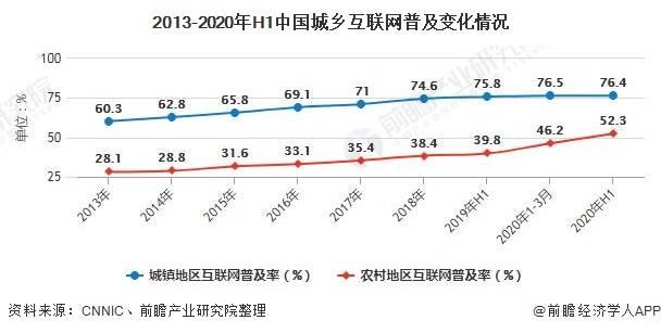 2013-2020年H1中国城乡互联网普及变化情况