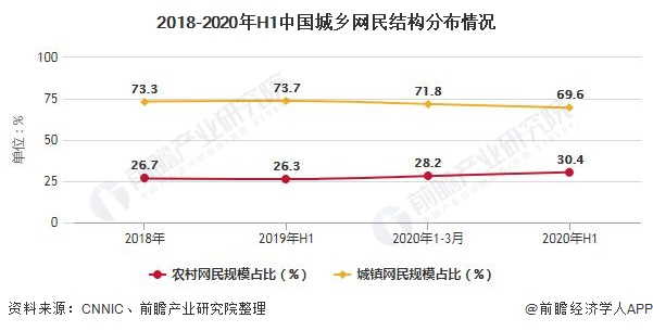 2018-2020年H1中国城乡网民结构分布情况
