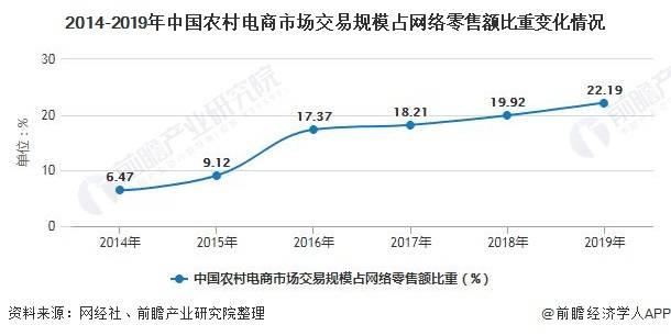 2014-2019年中国农村电商市场交易规模占网络零售额比重变化情况